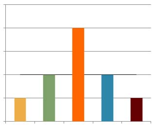 Graph showing bell distribution